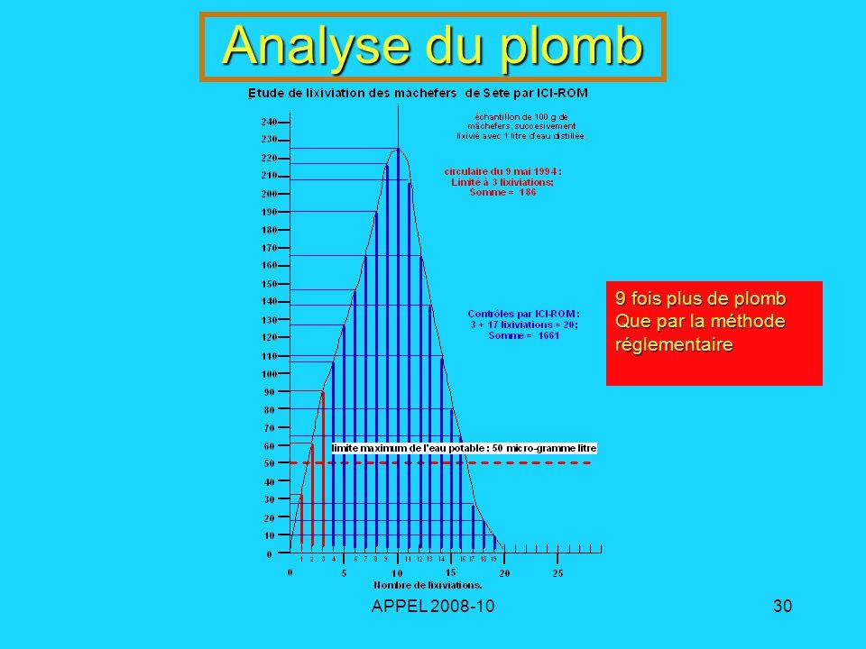 APPEL 2008-1030 Analyse du plomb 9 fois plus de plomb Que par la méthode réglementaire