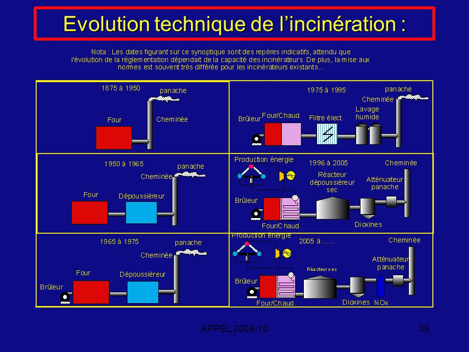 APPEL 2008-1035 Evolution technique de lincinération :