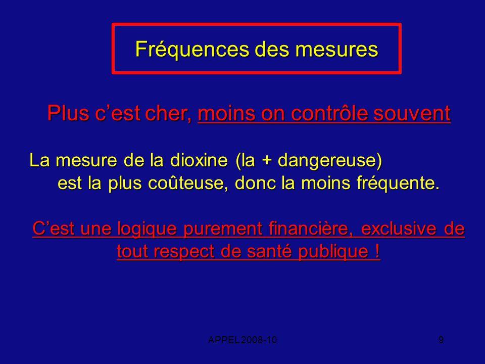 APPEL 2008-109 Fréquences des mesures Plus cest cher, moins on contrôle souvent La mesure de la dioxine (la + dangereuse) est la plus coûteuse, donc la moins fréquente.