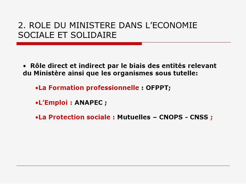 2. ROLE DU MINISTERE DANS LECONOMIE SOCIALE ET SOLIDAIRE Rôle direct et indirect par le biais des entités relevant du Ministère ainsi que les organism