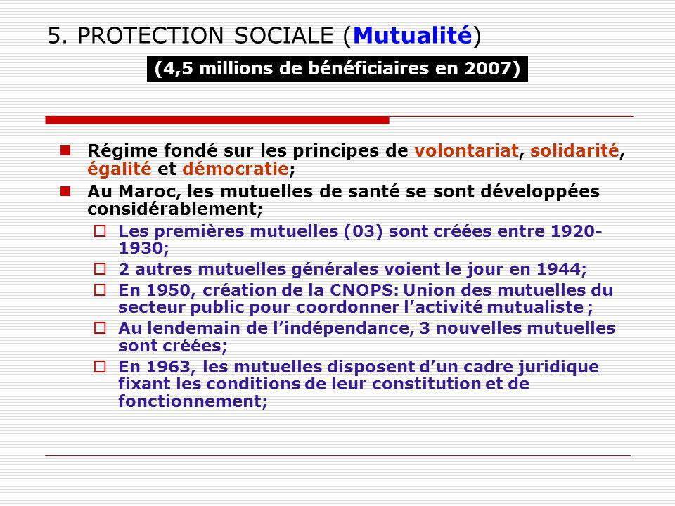 5. PROTECTION SOCIALE (Mutualité) Régime fondé sur les principes de volontariat, solidarité, égalité et démocratie; Au Maroc, les mutuelles de santé s
