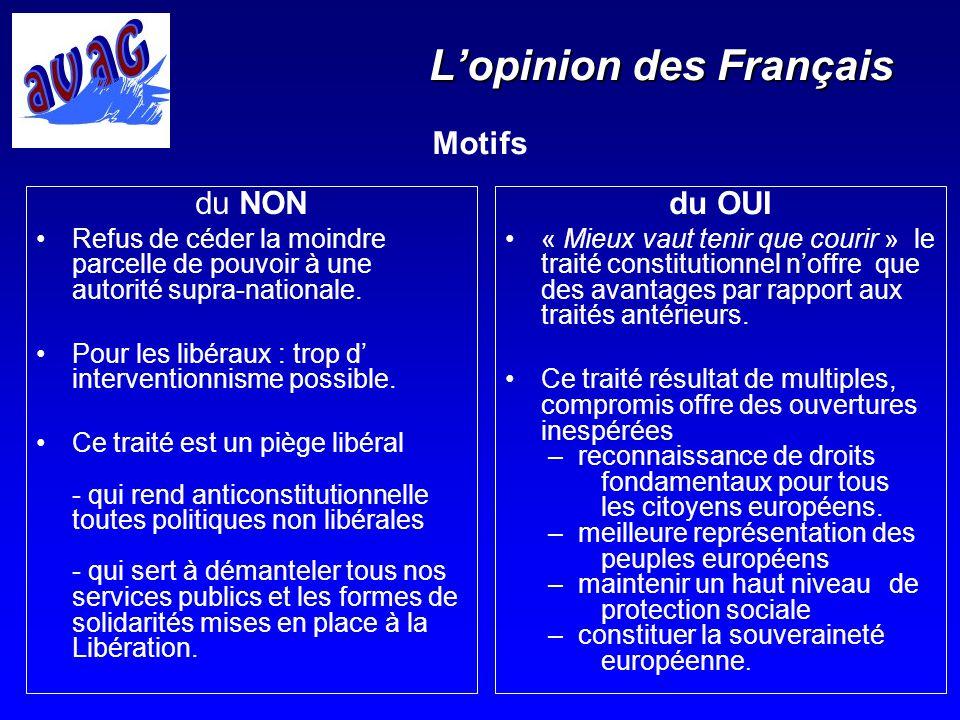 Lopinion des Français du OUI « Mieux vaut tenir que courir » le traité constitutionnel noffre que des avantages par rapport aux traités antérieurs. Ce