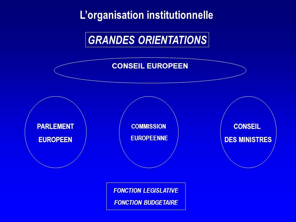 FONCTION LEGISLATIVE FONCTION BUDGETAIRE Lorganisation institutionnelle PARLEMENT EUROPEEN COMMISSION EUROPEENNE GRANDES ORIENTATIONS CONSEIL DES MINI