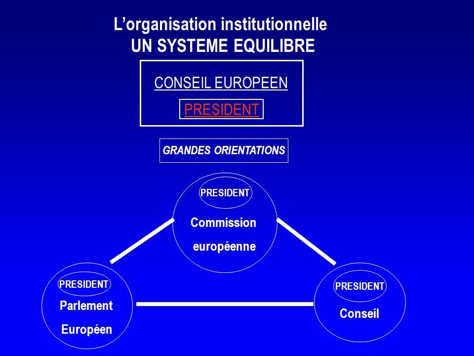 Lorganisation institutionnelle UN SYSTEME EQUILIBRE Parlement Européen Commission européenne PRESIDENT Conseil PRESIDENT GRANDES ORIENTATIONS CONSEIL