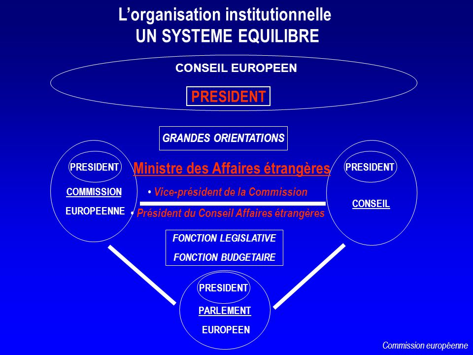 FONCTION LEGISLATIVE FONCTION BUDGETAIRE Lorganisation institutionnelle UN SYSTEME EQUILIBRE PARLEMENT EUROPEEN COMMISSION EUROPEENNE PRESIDENT CONSEI