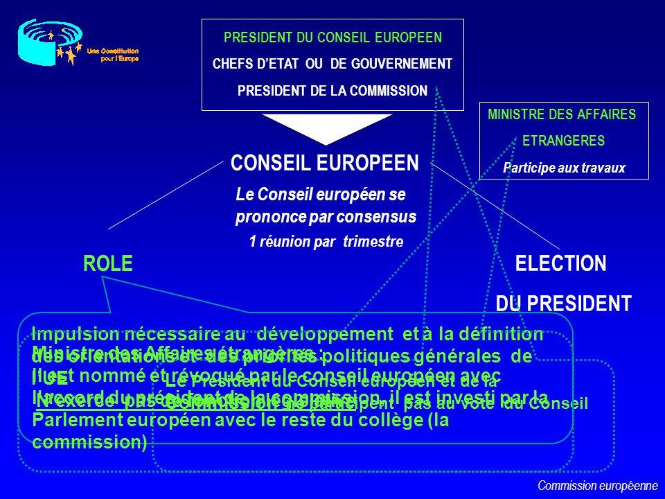 PRESIDENT DU CONSEIL EUROPEEN CHEFS DETAT OU DE GOUVERNEMENT PRESIDENT DE LA COMMISSION MINISTRE DES AFFAIRES ETRANGERES Participe aux travaux 1 réuni