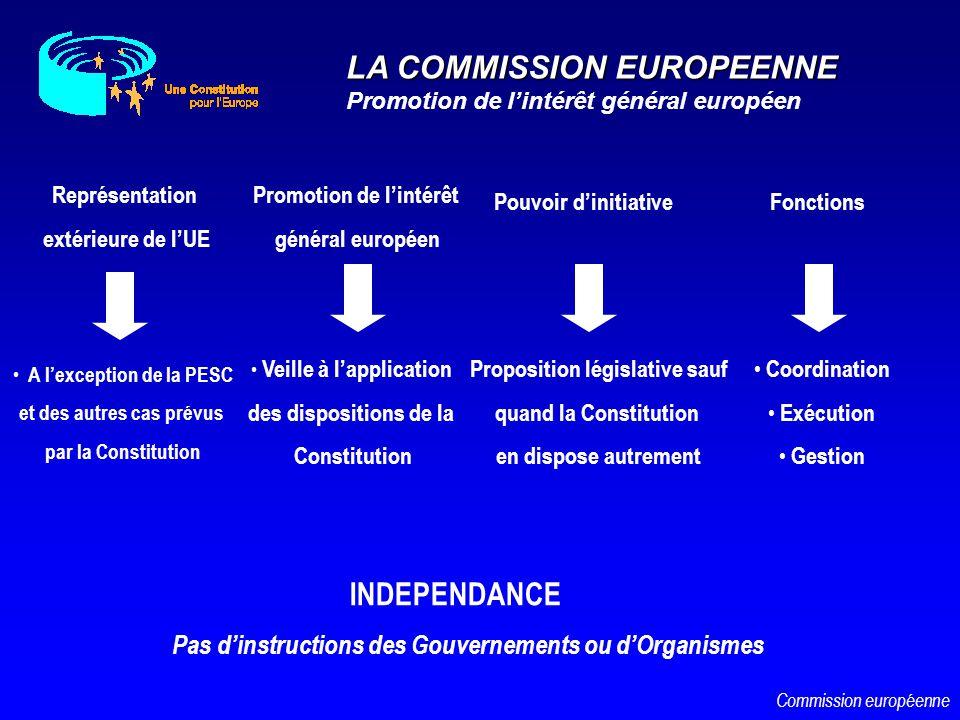 Pouvoir dinitiative Promotion de lintérêt général européen INDEPENDANCE Pas dinstructions des Gouvernements ou dOrganismes Veille à lapplication des d