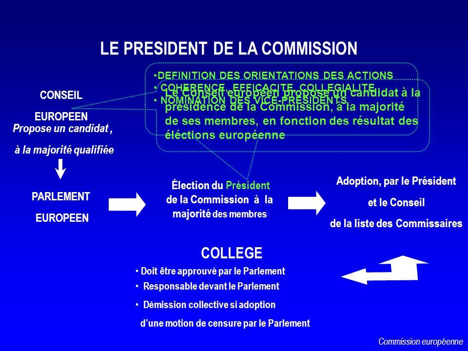 CONSEIL EUROPEEN PARLEMENT EUROPEEN Propose un candidat, à la majorité qualifiée Élection du Président de la Commission à la majorité des membres Adop