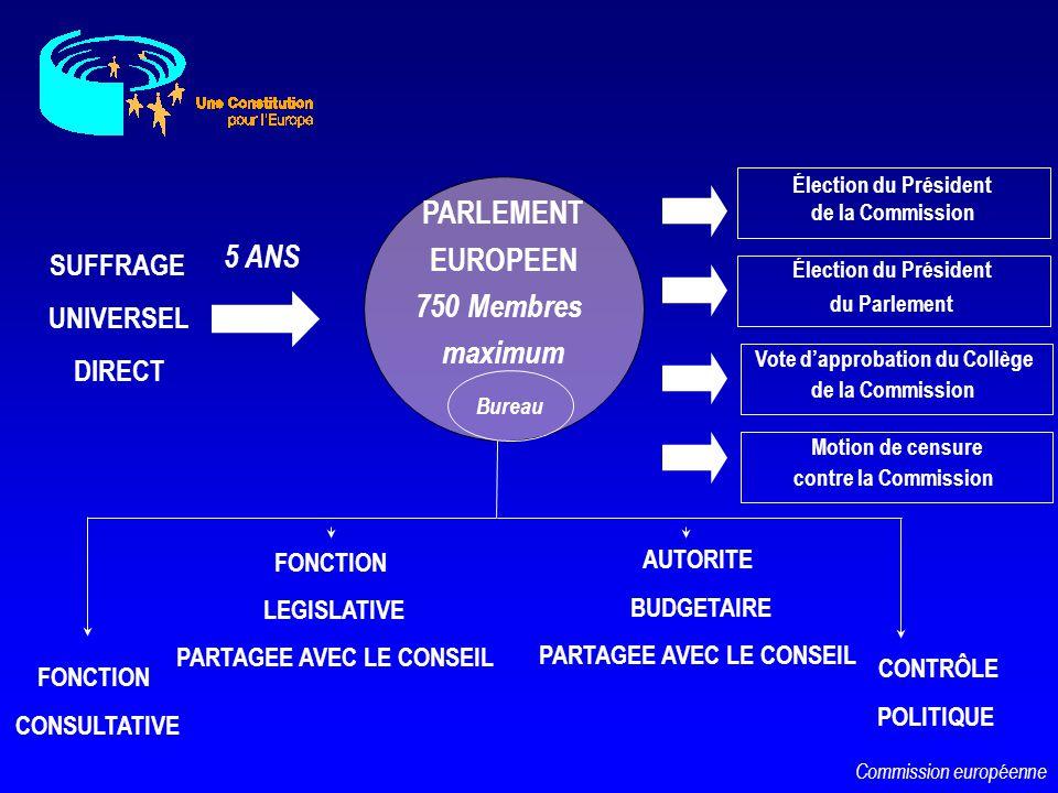 SUFFRAGE UNIVERSEL DIRECT PARLEMENT EUROPEEN 750 Membres maximum 5 ANS Élection du Président de la Commission Élection du Président du Parlement FONCT