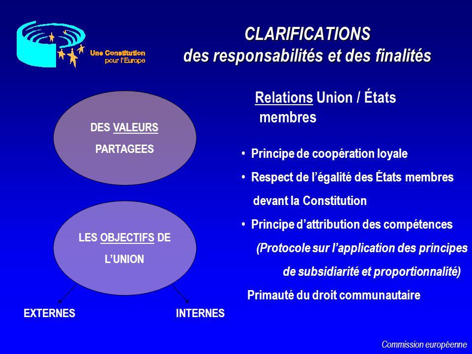 CLARIFICATIONS des responsabilités et des finalités Relations Union / États membres DES VALEURS PARTAGEES LES OBJECTIFS DE LUNION EXTERNESINTERNES Pri