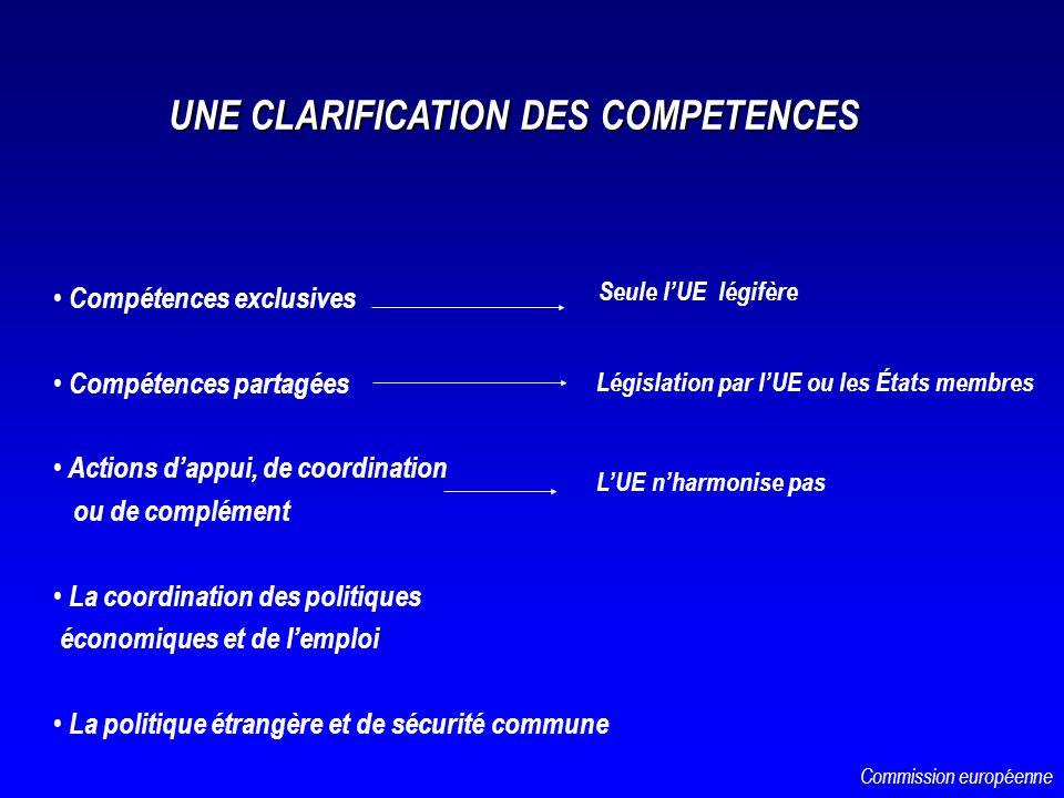UNE CLARIFICATION DES COMPETENCES Compétences exclusives Compétences partagées Actions dappui, de coordination ou de complément La coordination des po