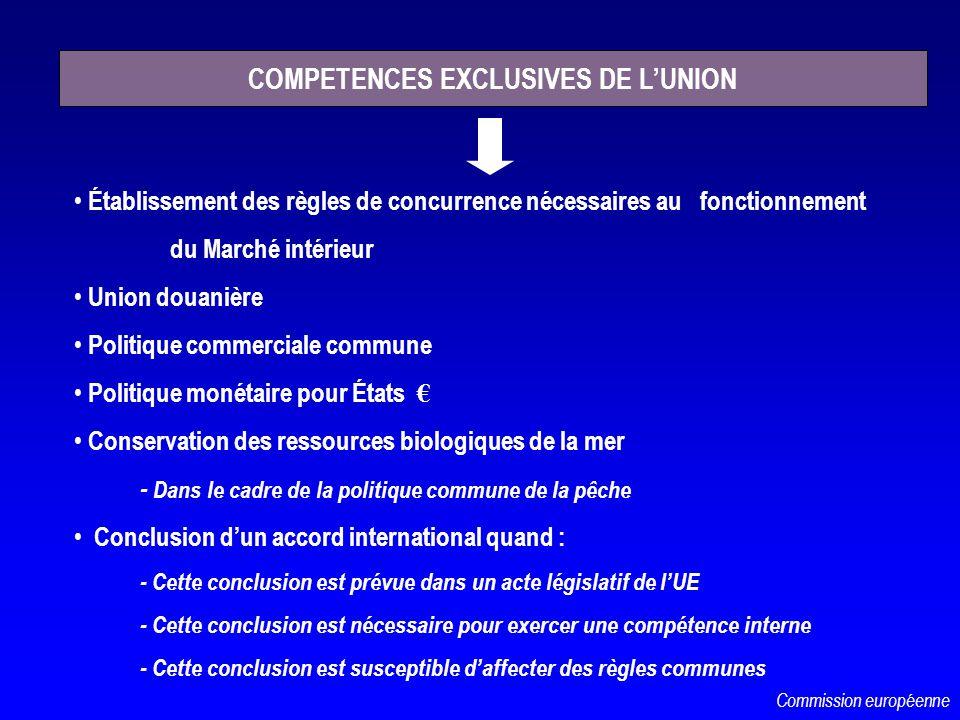 Établissement des règles de concurrence nécessaires au fonctionnement du Marché intérieur Union douanière Politique commerciale commune Politique moné