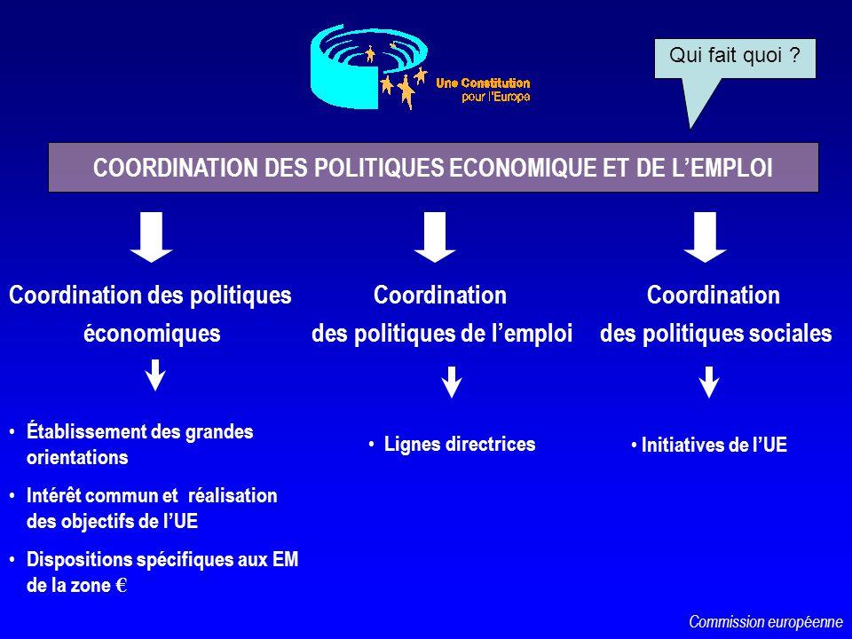 COORDINATION DES POLITIQUES ECONOMIQUE ET DE LEMPLOI Coordination des politiques économiques Établissement des grandes orientations Intérêt commun et