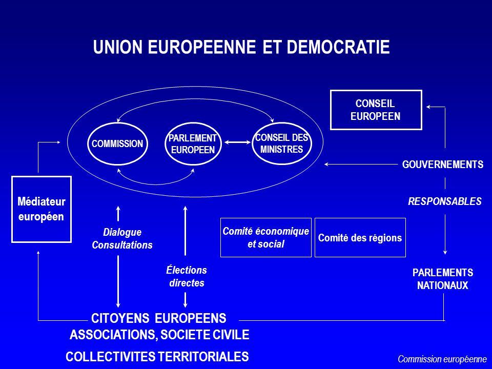 CITOYENS EUROPEENS ASSOCIATIONS, SOCIETE CIVILE GOUVERNEMENTS PARLEMENTS NATIONAUX RESPONSABLES UNION EUROPEENNE ET DEMOCRATIE Comité économique et so