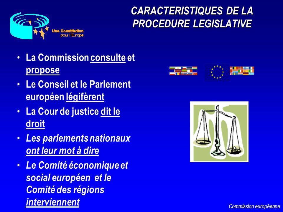 CARACTERISTIQUES DE LA PROCEDURE LEGISLATIVE La Commission consulte et propose Le Conseil et le Parlement européen légifèrent La Cour de justice dit l