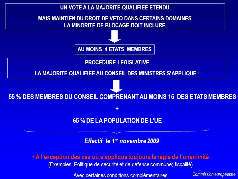 UN VOTE A LA MAJORITE QUALIFIEE ETENDU MAIS MAINTIEN DU DROIT DE VETO DANS CERTAINS DOMAINES LA MINORITE DE BLOCAGE DOIT INCLURE 55 % DES MEMBRES DU C