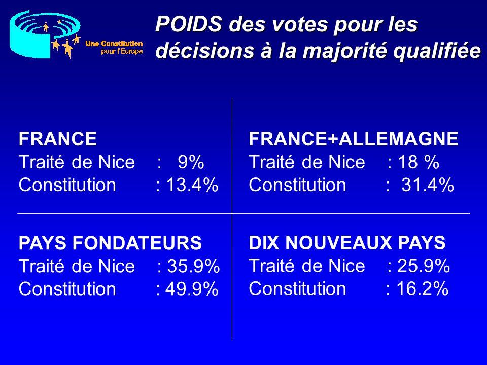 POIDS des votes pour les décisions à la majorité qualifiée FRANCE Traité de Nice : 9% Constitution : 13.4% DIX NOUVEAUX PAYS Traité de Nice : 25.9% Co