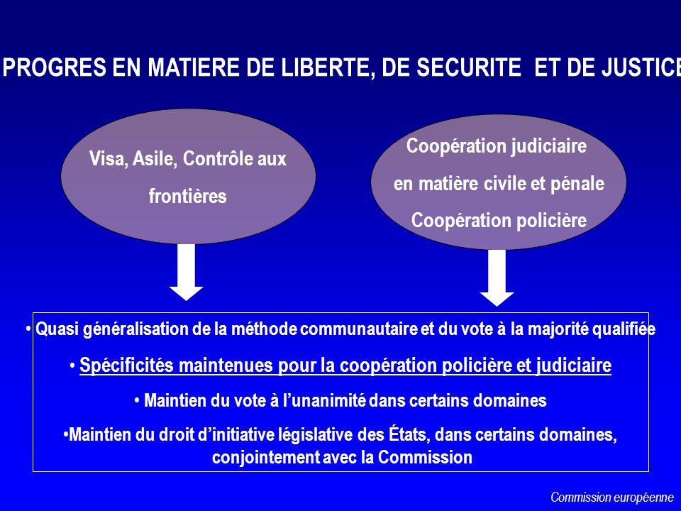 Visa, Asile, Contrôle aux frontières Coopération judiciaire en matière civile et pénale Coopération policière Quasi généralisation de la méthode commu