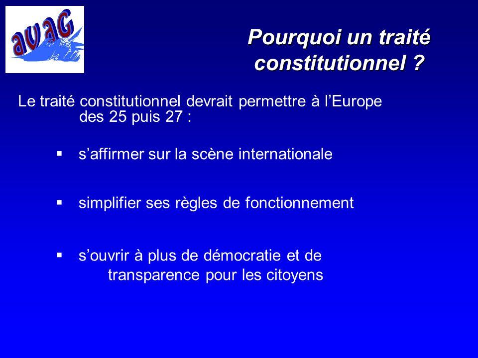 Principaux apports du TCE REDUCTION DU DROIT DE VETO Un système de vote à la majorité qualifiée au sein du Conseil plus conforme à la réalité démographique UNE PERSONNALITE JURIDIQUE POUR LUNION AFFIRMATION DU ROLE DE LUNION SUR LA SCENE INTERNATIONALE (Un Ministre des Affaires étrangères) UN SYSTEME INSTITUTIONNEL EQUILIBRE UNE REPARTITION DES COMPETENCES PLUS CLAIRE UN ROLE ACCRU DES PARLEMENTS NATIONAUX (Contrôle du principe de Subsidiarité) LA CHARTE DES DROITS FONDEMENTAUX DANS LA CONSTITUTION UNE PRISE EN COMPTE DE LA SOCIETE CIVILE PROGRES EN MATIERE DE LIBERTE, DE SECURITE ET DE JUSTICE