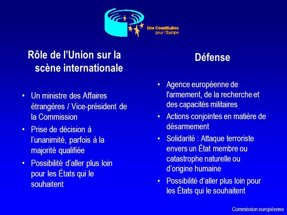 Rôle de lUnion sur la scène internationale Un ministre des Affaires étrangères / Vice-président de la Commission Prise de décision à lunanimité, parfo