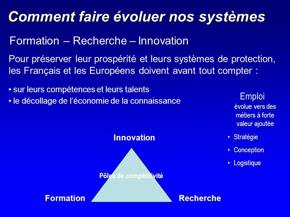 Comment faire évoluer nos systèmes Formation – Recherche – Innovation sur leurs compétences et leurs talents le décollage de léconomie de la connaissa