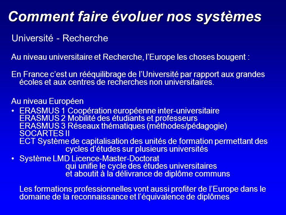 Comment faire évoluer nos systèmes Université - Recherche Au niveau universitaire et Recherche, lEurope les choses bougent : En France cest un rééquil