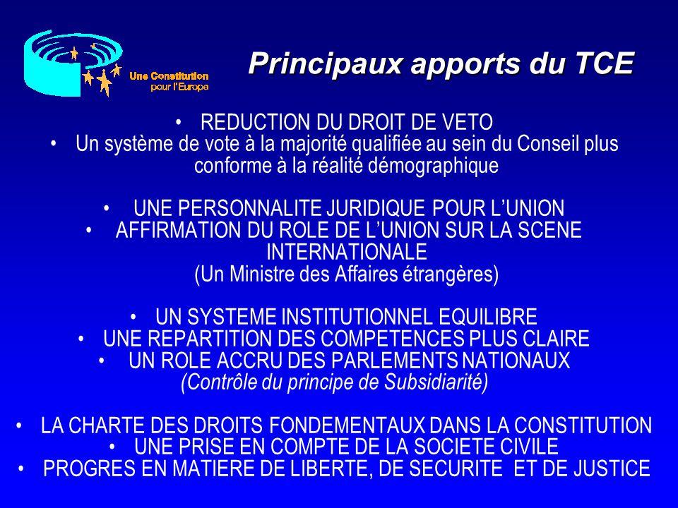 Principaux apports du TCE REDUCTION DU DROIT DE VETO Un système de vote à la majorité qualifiée au sein du Conseil plus conforme à la réalité démograp