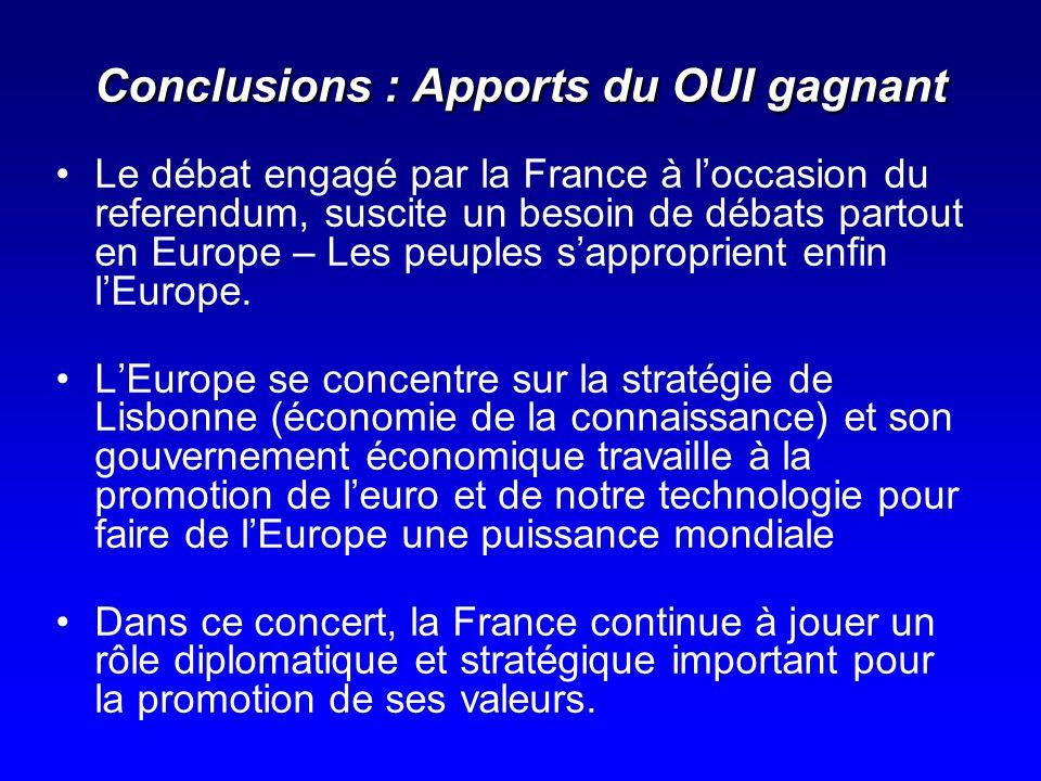 Conclusions : Apports du OUI gagnant Le débat engagé par la France à loccasion du referendum, suscite un besoin de débats partout en Europe – Les peup