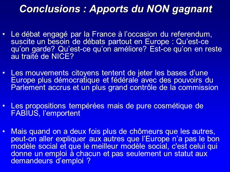 Conclusions : Apports du NON gagnant Le débat engagé par la France à loccasion du referendum, suscite un besoin de débats partout en Europe : Quest-ce