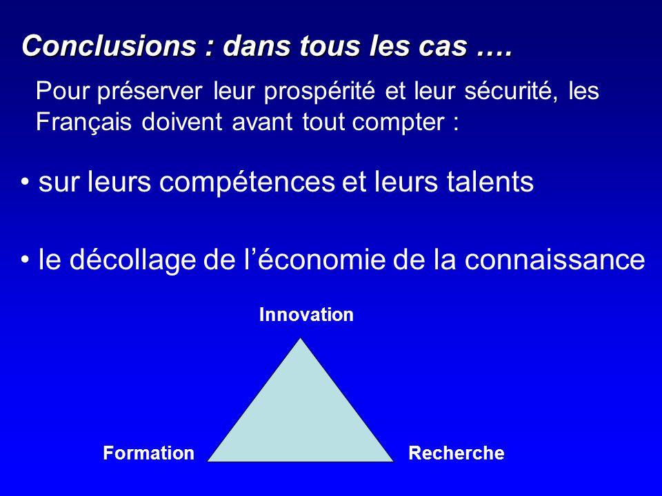 Conclusions : dans tous les cas …. sur leurs compétences et leurs talents le décollage de léconomie de la connaissance RechercheFormation Innovation P