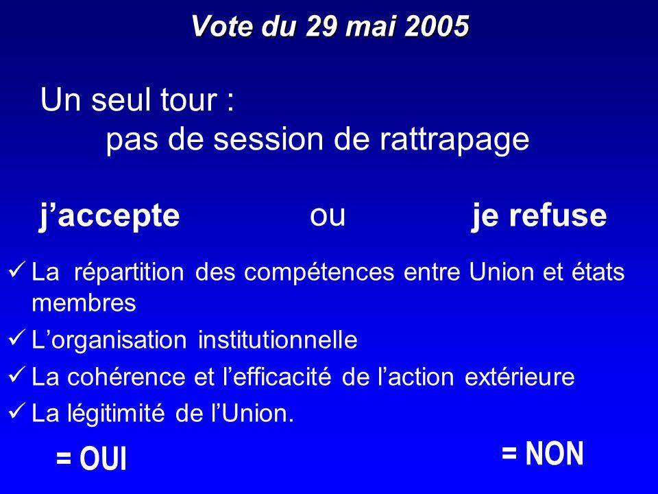 Vote du 29 mai 2005 La répartition des compétences entre Union et états membres Lorganisation institutionnelle La cohérence et lefficacité de laction