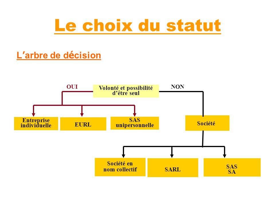 Le choix du statut L arbre de d é cision Entreprise individuelle SAS SA Volonté et possibilité dêtre seul EURL SAS unipersonnelle Société OUINON Socié
