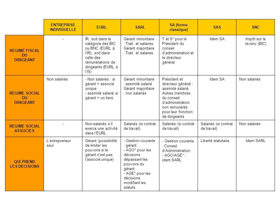 ENTREPRISE INDIVIDUELLE EURLSARL SA (forme classique) SASSNC REGIME FISCAL DU DIRIGEANT -IR, soit dans la catégorie des BIC ou BNC (EURL à l'IR), soit