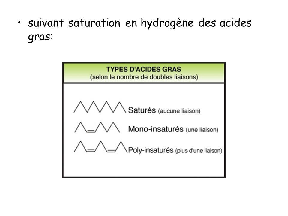 suivant saturation en hydrogène des acides gras: