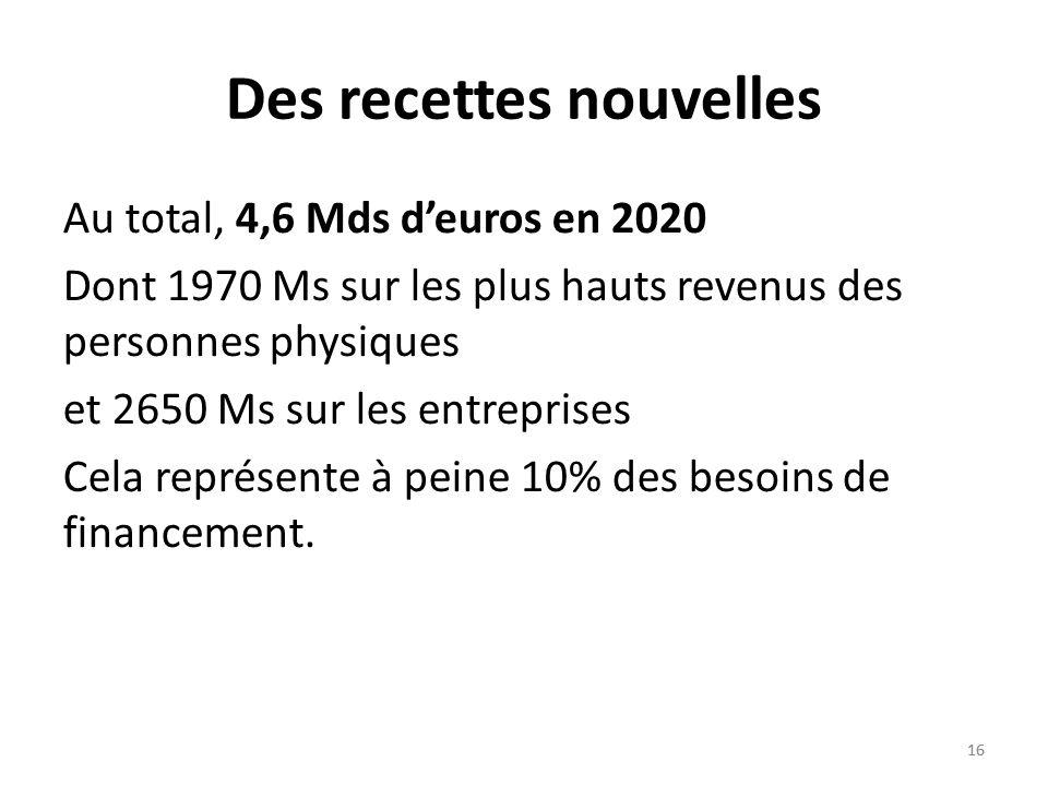 16 Des recettes nouvelles Au total, 4,6 Mds deuros en 2020 Dont 1970 Ms sur les plus hauts revenus des personnes physiques et 2650 Ms sur les entreprises Cela représente à peine 10% des besoins de financement.