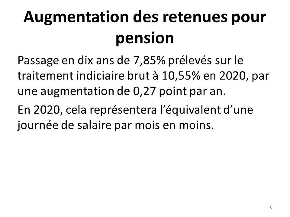6 6 Augmentation des retenues pour pension Passage en dix ans de 7,85% prélevés sur le traitement indiciaire brut à 10,55% en 2020, par une augmentation de 0,27 point par an.