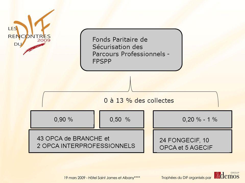 43 OPCA de BRANCHE et 2 OPCA INTERPROFESSIONNELS 24 FONGECIF, 10 OPCA et 5 AGECIF 0,90 %0,50 %0,20 % - 1 % Fonds Paritaire de Sécurisation des Parcour