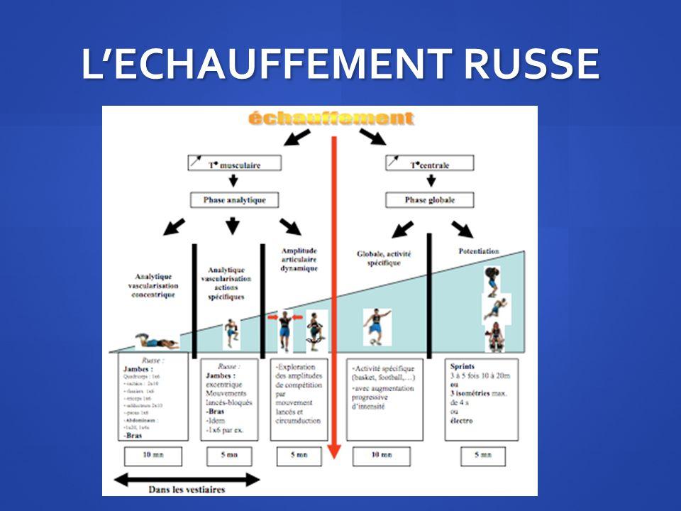LECHAUFFEMENT RUSSE