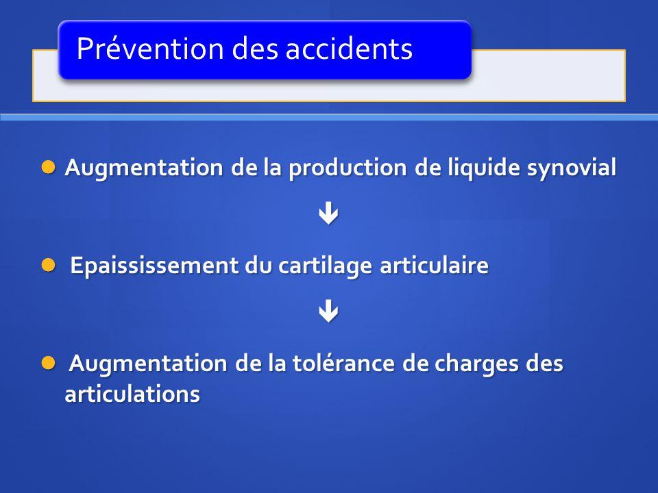 Prévention des accidents Augmentation de la production de liquide synovial Augmentation de la production de liquide synovial Epaississement du cartila
