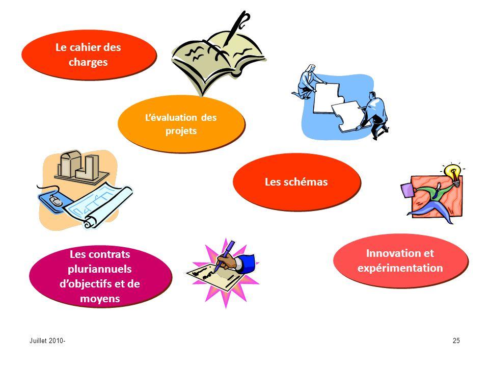 Juillet 2010-25 Innovation et expérimentation Lévaluation des projets Les schémas Le cahier des charges Les contrats pluriannuels dobjectifs et de moyens