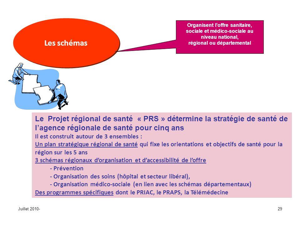 Juillet 2010-29 Les schémas Le Projet régional de santé « PRS » détermine la stratégie de santé de lagence régionale de santé pour cinq ans Il est construit autour de 3 ensembles : Un plan stratégique régional de santé qui fixe les orientations et objectifs de santé pour la région sur les 5 ans 3 schémas régionaux dorganisation et daccessibilité de loffre - Prévention - Organisation des soins (hôpital et secteur libéral), - Organisation médico-sociale (en lien avec les schémas départementaux) Des programmes spécifiques dont le PRIAC, le PRAPS, la Télémédecine Organisent loffre sanitaire, sociale et médico-sociale au niveau national, régional ou départemental