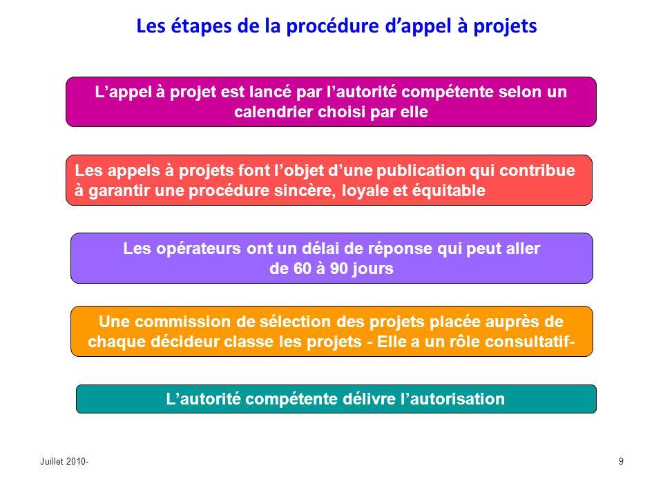 Juillet 2010-20 - Organiser le management de ce nouveau processus - Garantir la transparence et léquité de traitement dans la sélection des projets - Mettre en cohérence la chaîne de décision, depuis lidentification des besoins jusquà louverture dune structure, - Rechercher la maîtrise des délais - Favoriser la concertation, notamment sur les champ de compétence conjointe, et la coordination des politiques LES DECIDEURS Préparer les travaux de la Commission de coordination Structurer en interne les équipes Prendre en compte la capacité du secteur à faire Doivent répondre aux exigences de la réforme