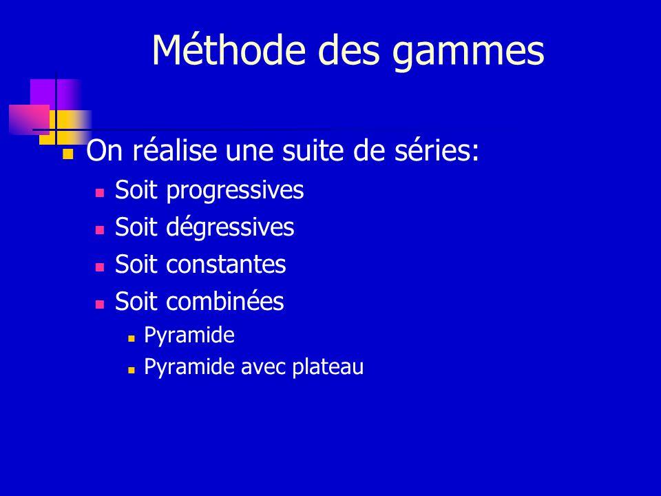 Méthode des gammes On réalise une suite de séries: Soit progressives Soit dégressives Soit constantes Soit combinées Pyramide Pyramide avec plateau