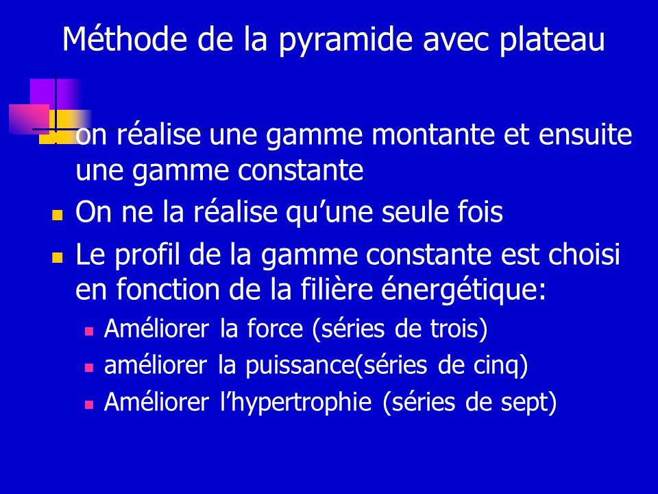 Méthode de la pyramide avec plateau on réalise une gamme montante et ensuite une gamme constante On ne la réalise quune seule fois Le profil de la gam