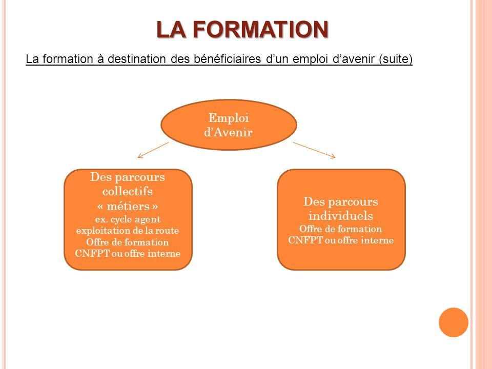 La formation à destination des bénéficiaires dun emploi davenir (suite) LA FORMATION Emploi dAvenir Des parcours collectifs « métiers » ex. cycle agen