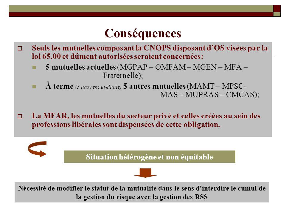 Conséquences Seuls les mutuelles composant la CNOPS disposant dOS visées par la loi 65.00 et dûment autorisées seraient concernées: 5 mutuelles actuel
