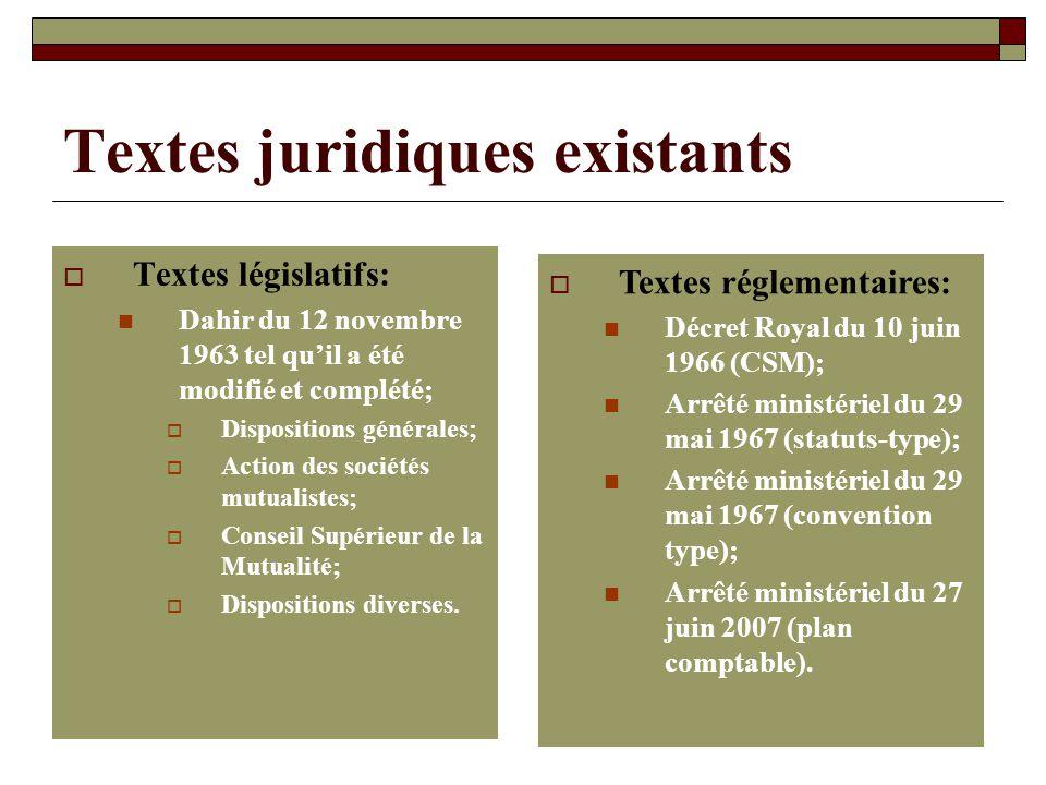 Textes juridiques existants Textes législatifs: Dahir du 12 novembre 1963 tel quil a été modifié et complété; Dispositions générales; Action des socié