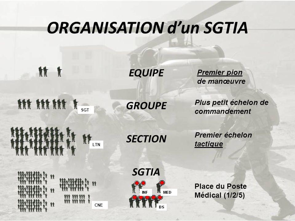 ORGANISATION dun SGTIA EQUIPE GROUPE SECTION SGTIA Premier pion de manœuvre Plus petit échelon de commandement Premier échelon tactique Place du Poste