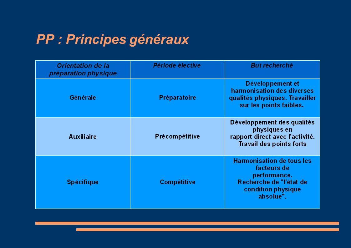 PP : Principes généraux