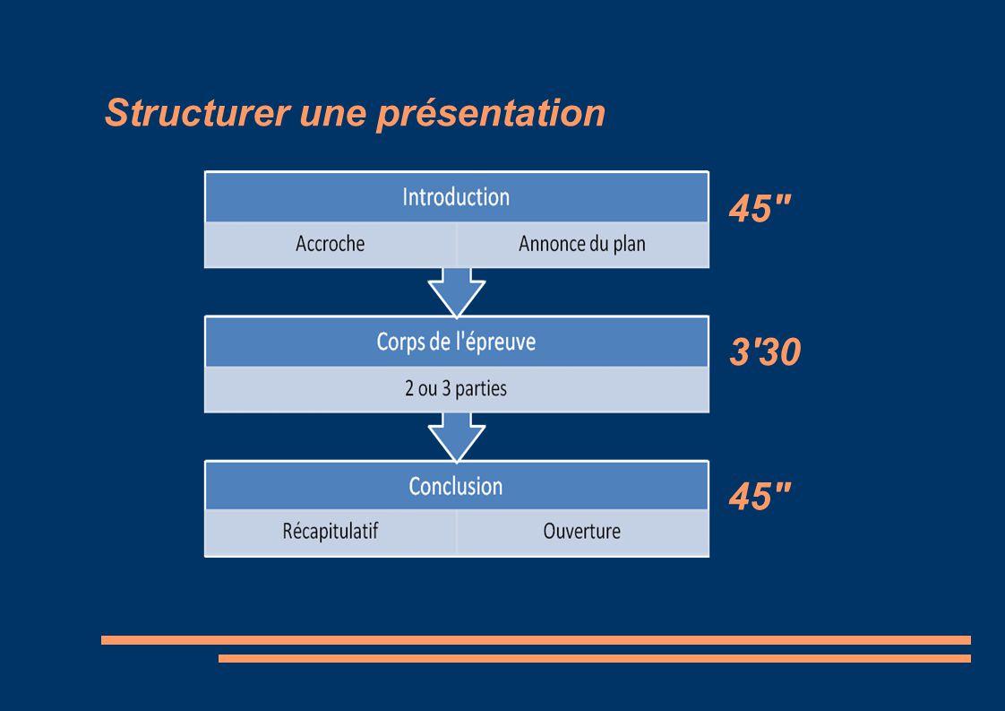 Structurer une présentation 45'' 3'30 45''